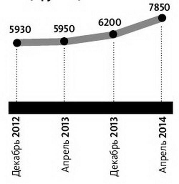Инфляция в молоке: как дорожал литр молока в Барановичах (в рублях)