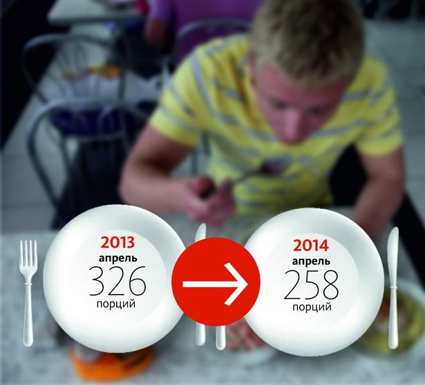 Сколько порций картошки с мясом и салатом можно купить за среднюю зарплату  в  Барановичах?