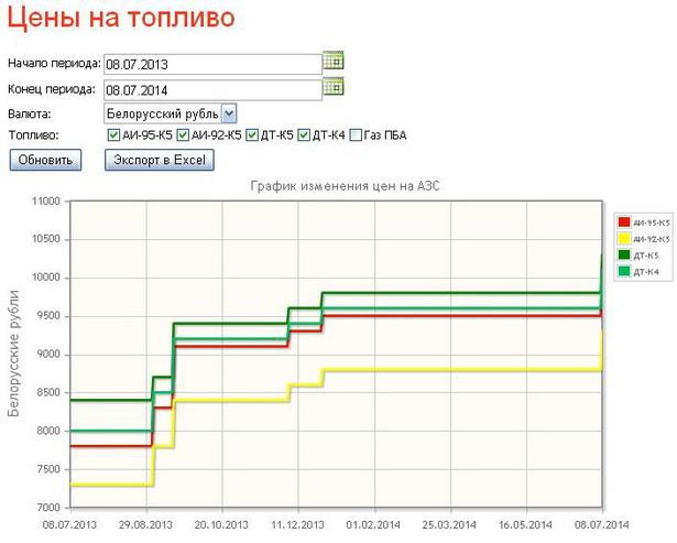 График изменения цена на топливо на сайте Беларуснефть