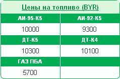 Тарифны на нефтепродукты с 8 июля 2014  на сайте Беларуснефть