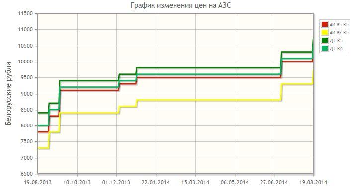 График изменения цены на топливо на сайте Беларуснефть