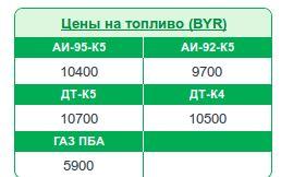 Тарифы на нефтепродукты с 19 августа 2014 на сайте Беларуснефть