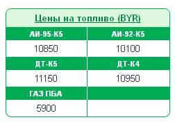 Тарифы на нефтепродукты с 9 сентября 2014 на сайте Беларуснефть
