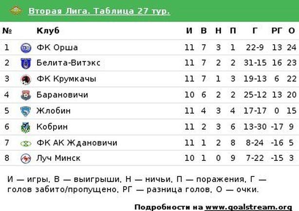 Итоговая таблица чемпионата. Фото: Александр ТРИПУТЬКО.