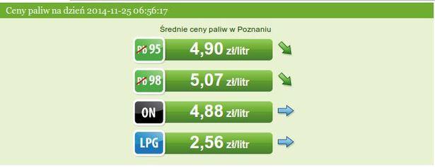 Сярэднія цэны на паліва ў Польшчы на 25 лістапада. Скрын з сайта http://epoznan.pl/komunikacja-petroserwis