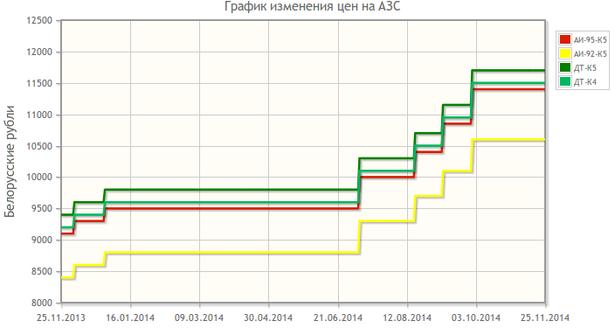 Графік павышэння цэнаў на паліва ў Беларусі. Скрын з сайта Беларуснефть