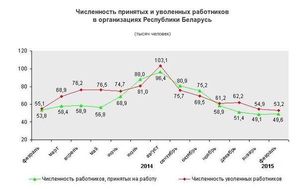 Численность принятых и уволенных работников в организациях Республики Беларусь