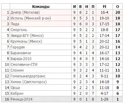 Турнирная таблица. Первая лига, 9 тур.