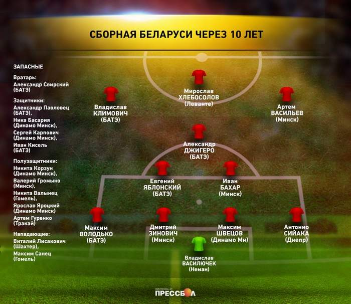 Сборная Беларуси через 10 лет – по предположению Прессбола