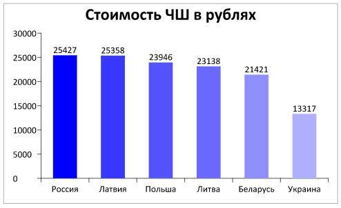 Стоимость ЧШ в рублях