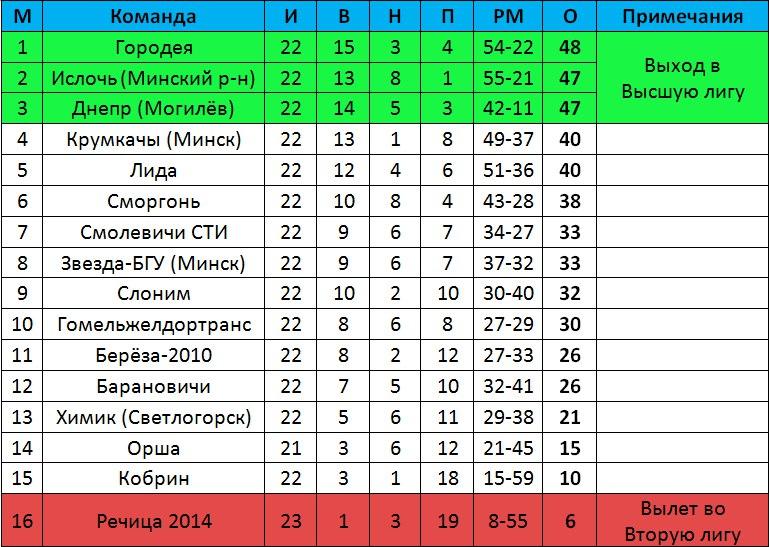 Таблица первой лиги на 21.09. Графика групы Первая лига https://vk.com/belarus_first_league_all_news