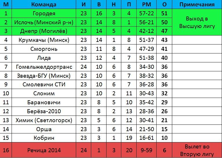 Турнирное положение клубов в чемпионате Беларуси по футболу среди команд первой лиги после 23-го тура
