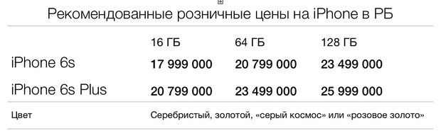 Рекомендованные розничные цены на новые iPhone