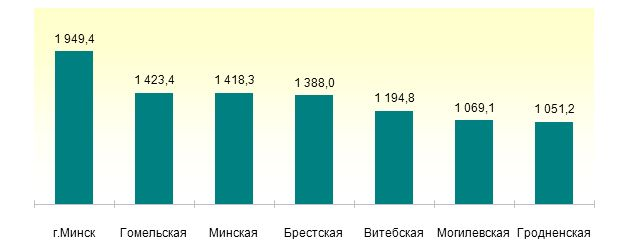 Численность населения по областям и г.Минску. (на 1 октября 2015 г.; тысяч человек). Графика: Белстат