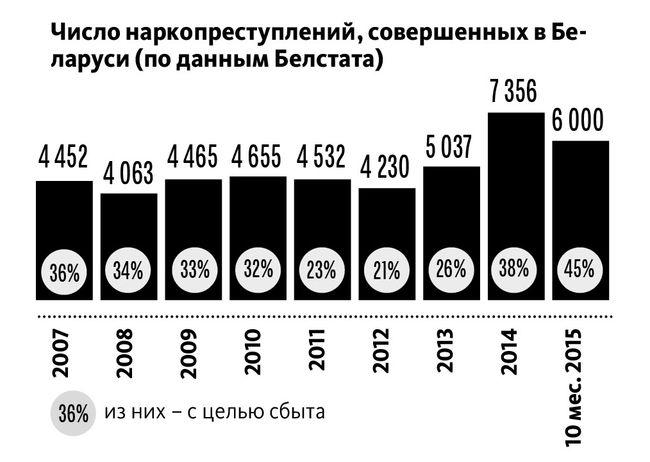 Число наркопреступлений, совершенных в Беларуси