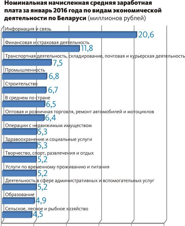 Инфографика: Лариса МИТРОШЕНКОВА, Intex-press