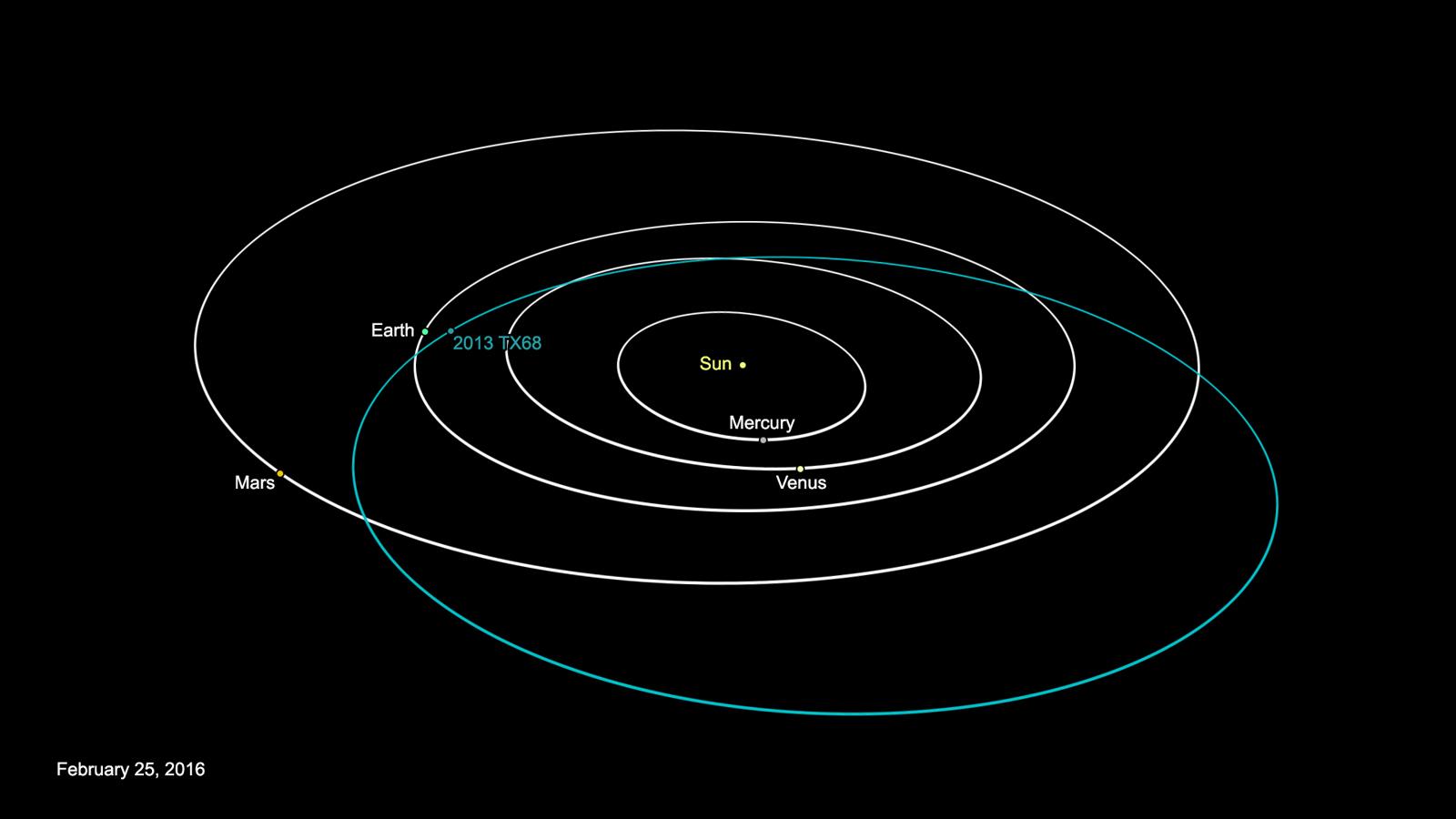 Орбита 2013 TX68. Рисунок: NASA/JPL-Caltech http://www.jpl.nasa.gov