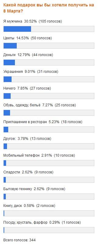 Результаты опроса на 6 марта