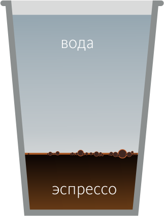 Американо (кофе по-американски)