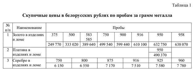 Установлены новые цены на драгметаллы