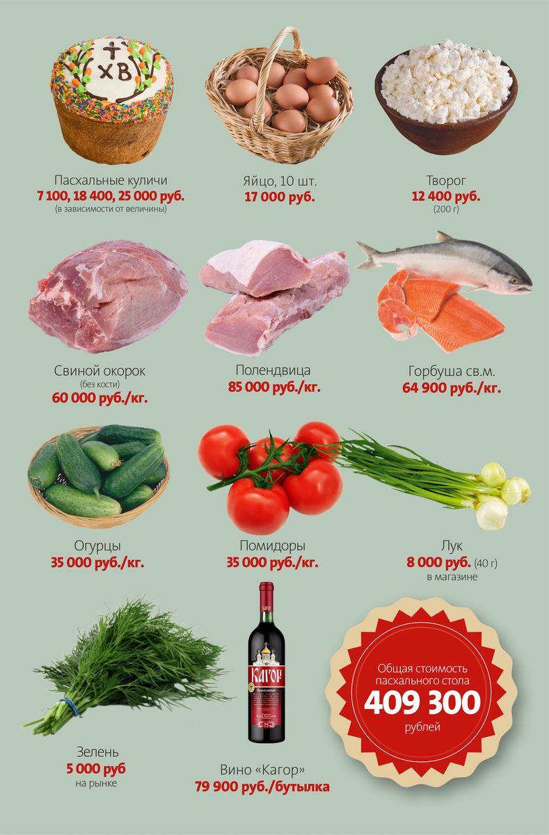 Стоимость продуктов в Барановичах накануне праздника. Инфографика: Петр КАРАСЮК