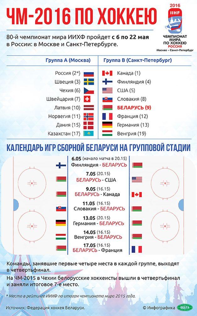Расписание ЧМ по хоккею