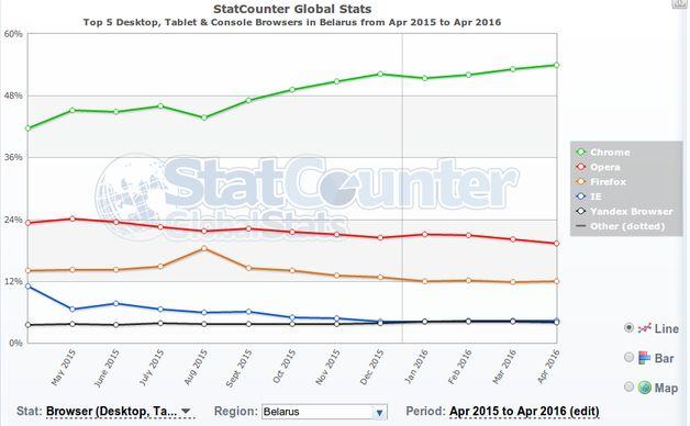 Рейтинг браузеров в Беларуси