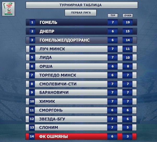Результаты 7 тура. Графика: https://vk.com/belarus_league2