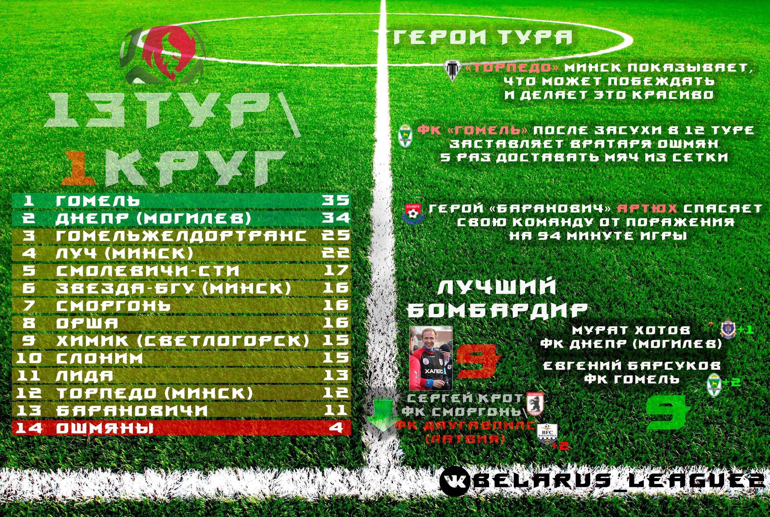 Турнирная таблица Первой лиги. Иллюстрация: Группа ВКонтакте Первая лига ЧБ