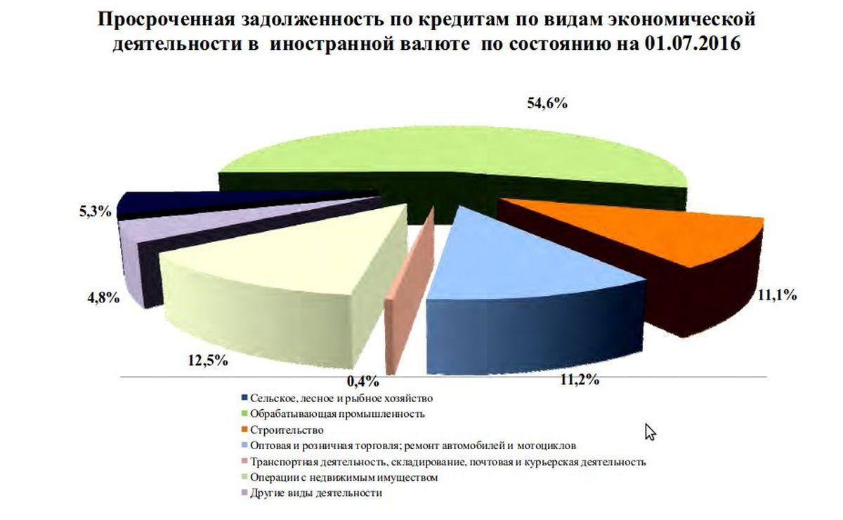 Инфографика: сайт Национального банка Республики Беларусь