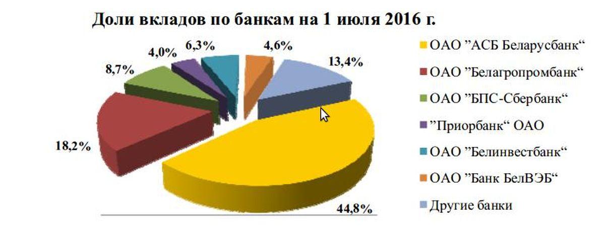 Инфографика с сайта Национального банка РБ