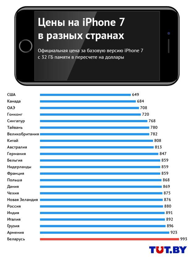 Сравнение цен на iPhone 7, tut.by