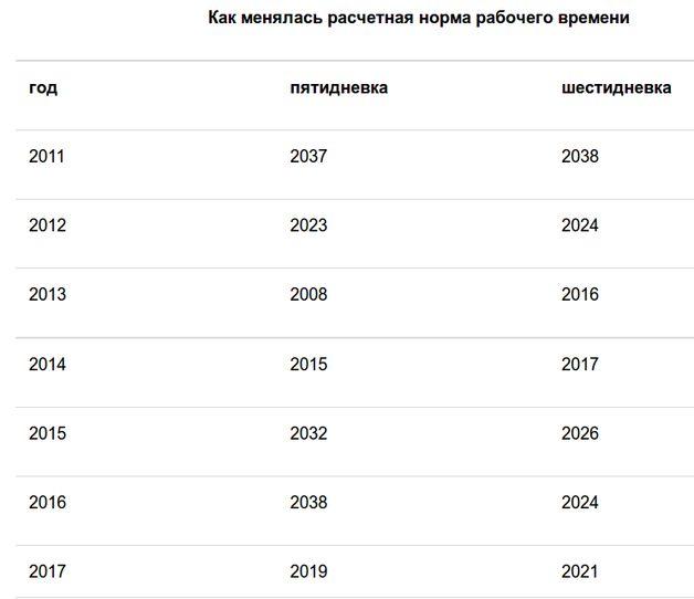 Минтруда Беларуссии установило расчетную норму рабочего времени на последующий год