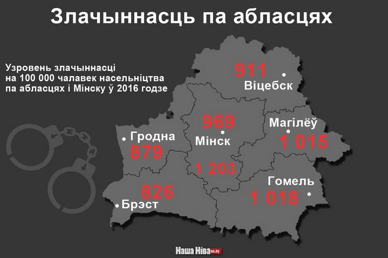В каких областях самая низкая преступность за 2016 год