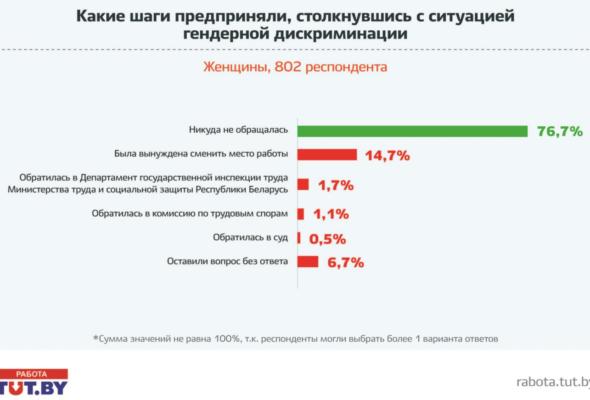 По статистике, в Беларуси 90% женщин страдают от дискриминации на работе