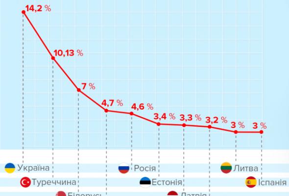 По уровню инфляции Беларусь занимает третье место в Европе