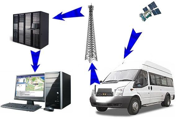 Система GPS мониторинга авто: современное решение для оптимизации процессов