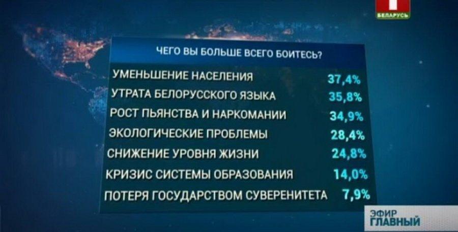 Социологическое исследование показало, чего больше всего боятся белорусы: потери языка, роста пьянства и низкой рождаемости