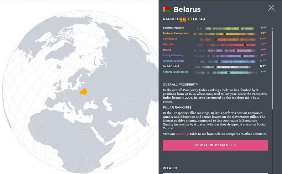 В рейтинге качества жизни Беларусь занимает 95-е место из 149 стран