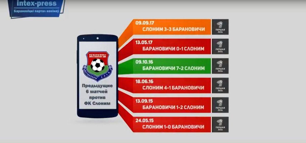 Видеоанонс матча ФК «Барановичи» — ФК «Слоним», который состоится 14 апреля. Как тренируется команда, статистика и опрос горожан