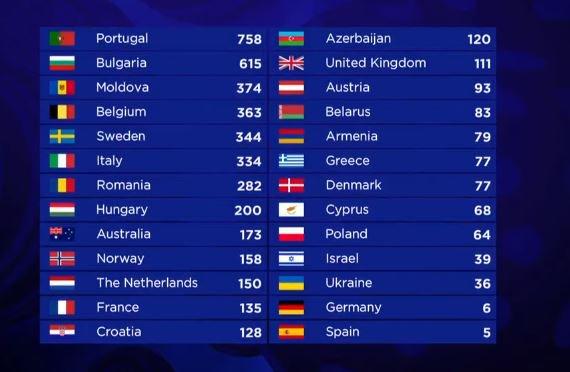 На «Евровидении» меняют правила подсчета голосов