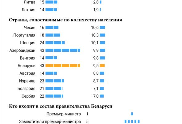 Сколько членов правительства в Беларуси и соседних странах (инфографика)