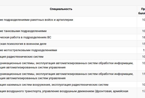 Минобороны Беларуси опубликовало проходные баллы в Военную академию