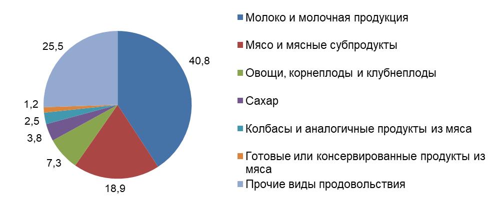 Яиц хватит всем. Какими продуктами Беларусь обеспечивает себя сама, а какие приходится покупать за рубежом