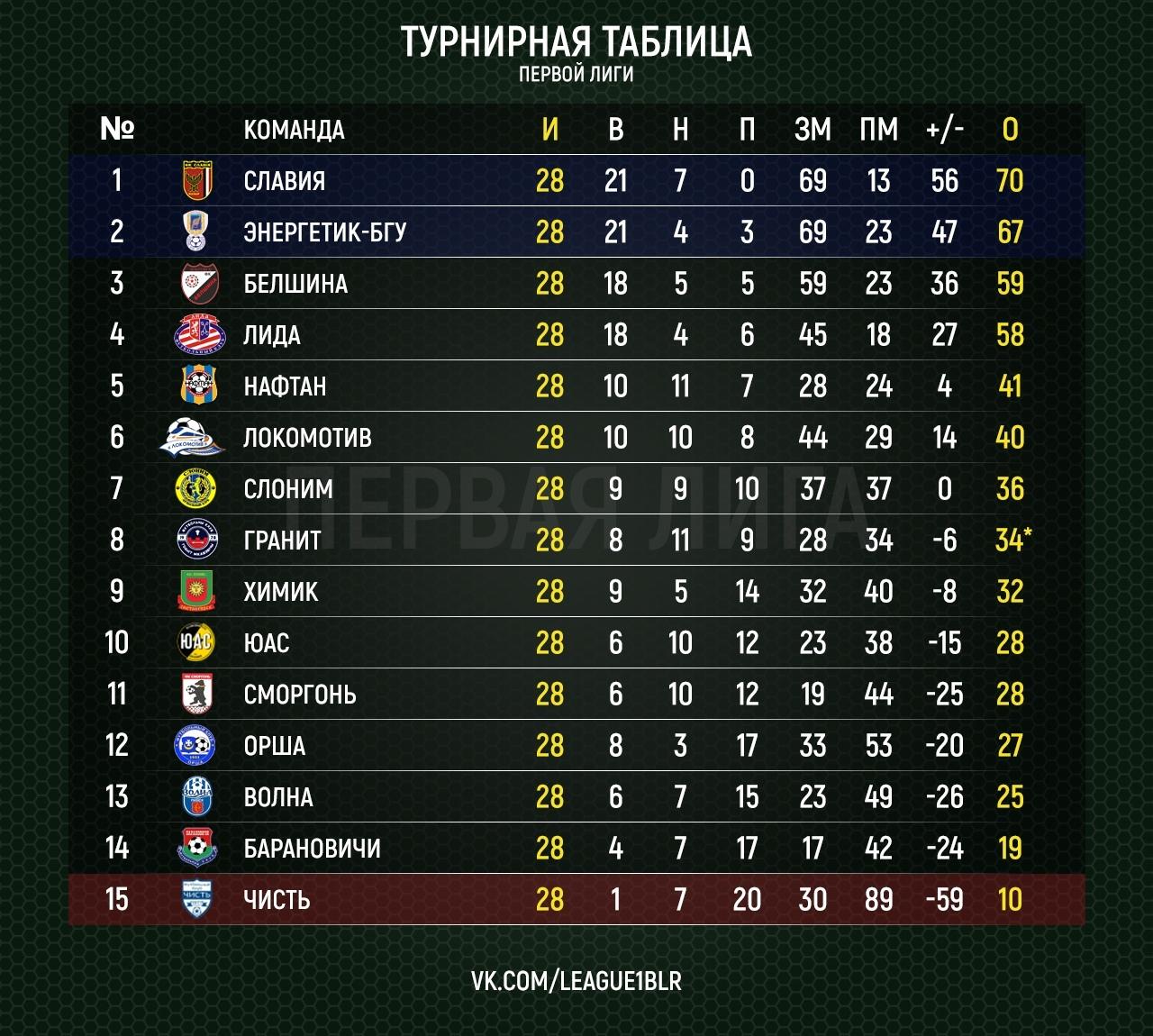 Итоговая турнирная таблица первой лиги 2018. Изображение: https://vk.com/belarus_league2