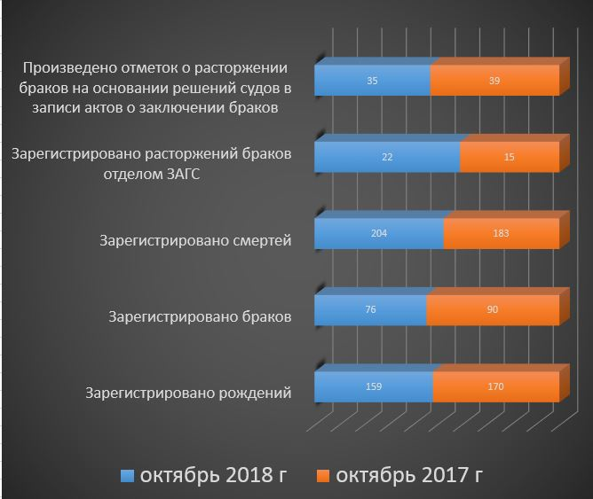 Число разводов, браков, смертей, рождение, зарегистрированных в октябре 2017/2018 гг