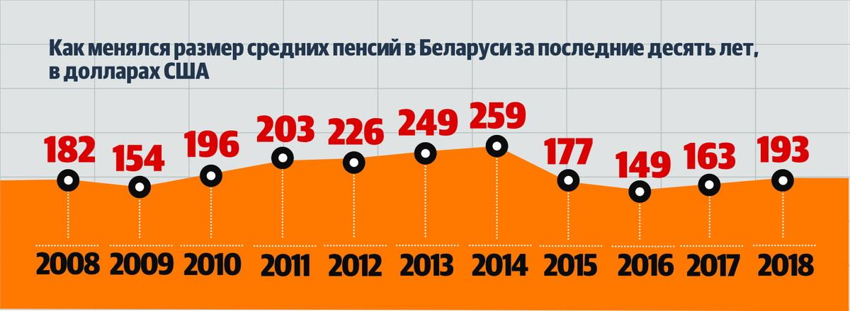 Как менялась пенсия в Беларуси график