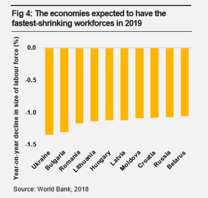 Беларусь вошла в топ-10 стран мира с самой быстрой утратой трудовых ресурсов