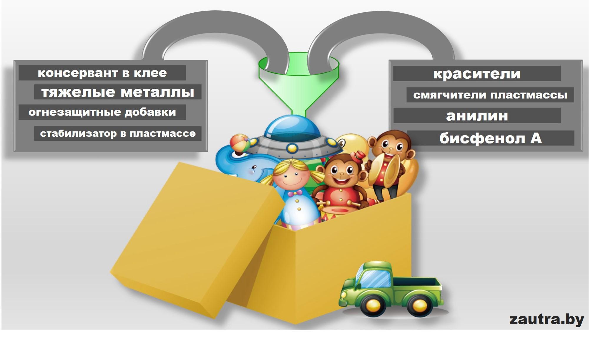 Распространенные вредные вещества, которые встречаются в игрушках