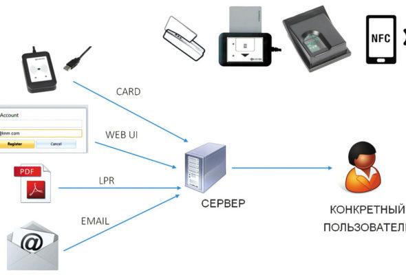 Виртуальный сервер – инструмент оптимизации бюджета и бизнес-процессов